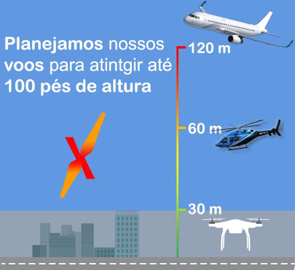 Uso de drones é permitido no Brasil sim.