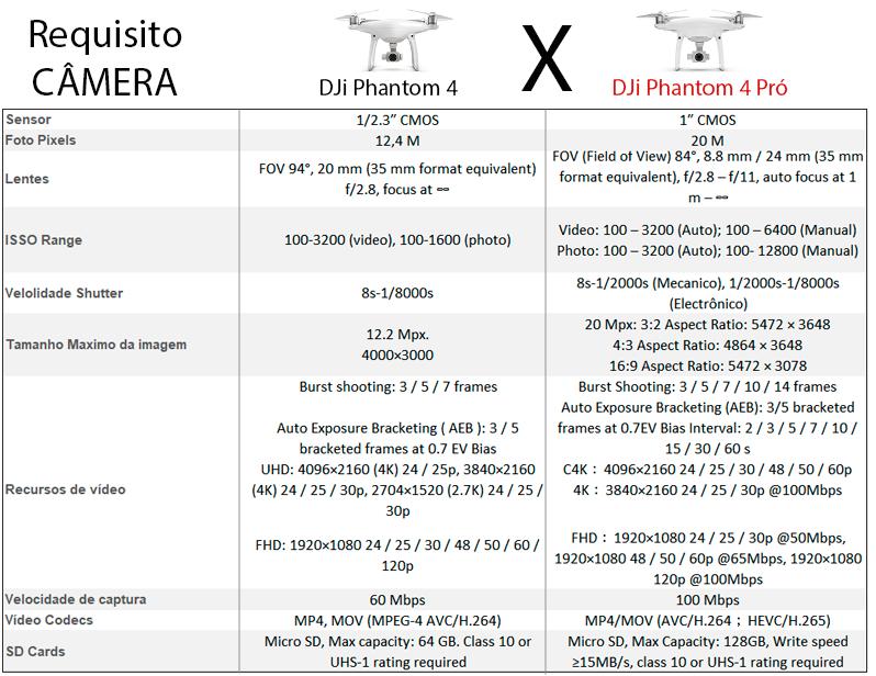 Drone Jornalismo. Comparativo P4 X P4 Pró